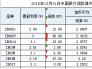 2015年12月31日中国银行间拆借利率