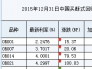 2015年12月31日中国买断式回购利率