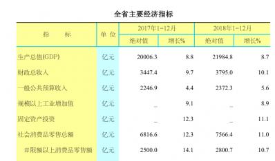 2018年江西省主要经济指标