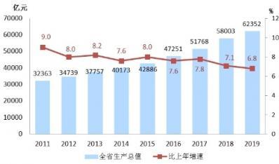 2019年浙江省国民经济和社会发展统计公报